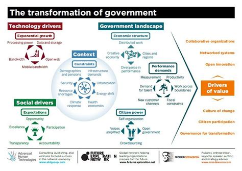 Home Technology Systems by Government Transformation Framework Ross Dawson S