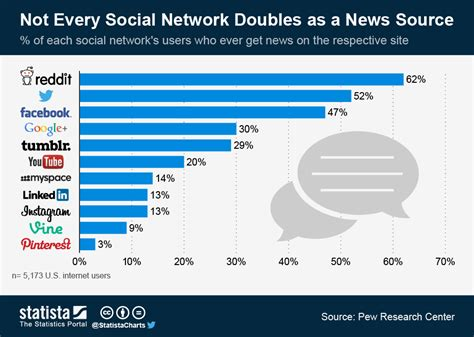 radio remains the main source of daily news in nigeria social networks increasing their power as a news source