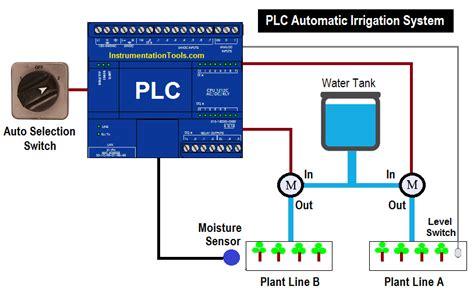 plc automatic irrigation system plc drip irrigation