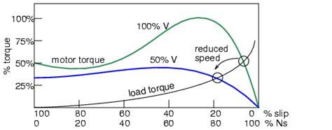 3 phase induction motor load current tesla polyphase induction motors ac motors electronics textbook