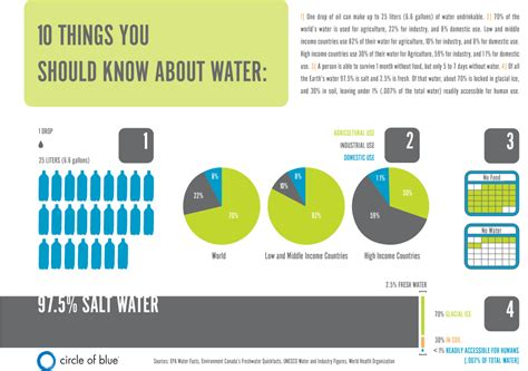 10 things you should be able to do infographic 10 things you should about water circle of blue