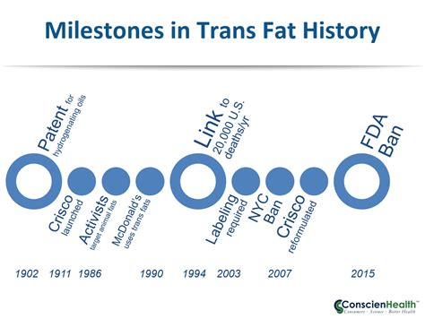 California Bans Transfat by Finally Banned Trans Fats Conscienhealth