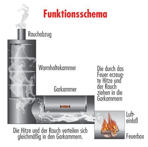 Richtig Grillen Mit Gas 6317 by Der Smoker