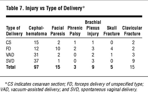 icd 9 code for c section delivery birth trauma in the head and neck critical care medicine