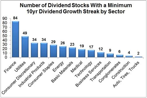 best dividend the best stock sectors for dividend income simply safe
