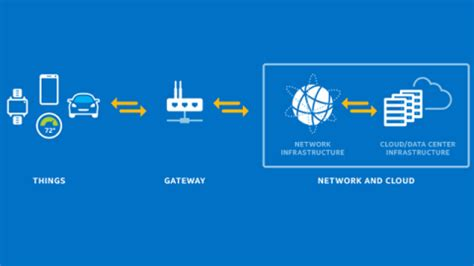gateway pattern js getting started with intel 174 iot gateways javascript
