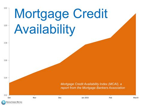 Mba Mortgage Credit Availability Index by Monmouth County Homes For Sale Middletown Bridge