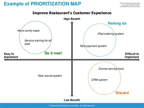 design thinking operations design thinking project template by operational excellence