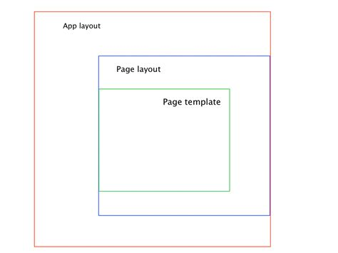 javascript layout stack javascript use multiple layout in emberjs stack overflow