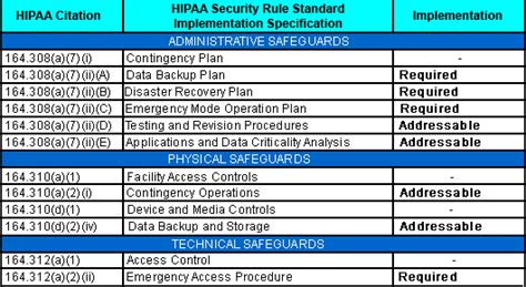 Hipaa Contingency Plan Project Contingency Plan Template