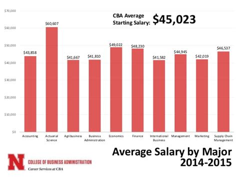 Of Nebraska Mba Salary by Unl Career Services At Cba Annual Report 2015 2016