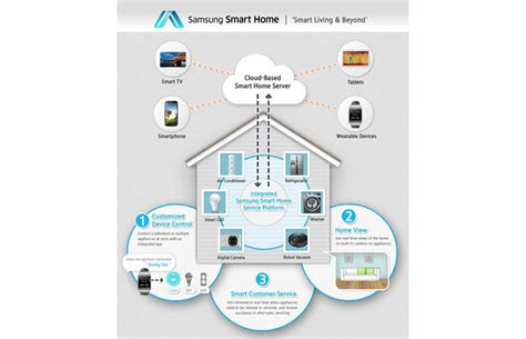 smarthome products samsung s new smart home service outlined wants to