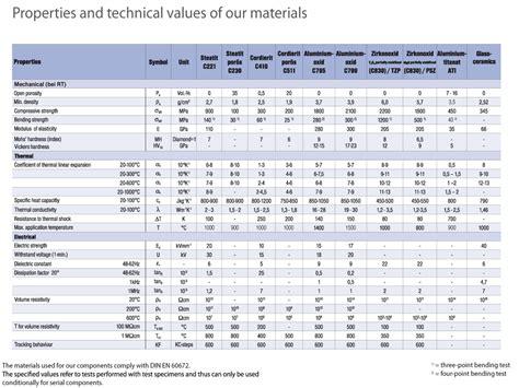 ceramic resistor material properties ceramic resistor material properties 28 images ceramics matrix composite chapter 12 section