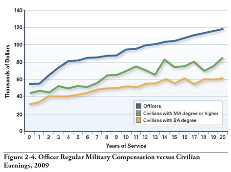 Officer Average Salary by Payday For Officers Time