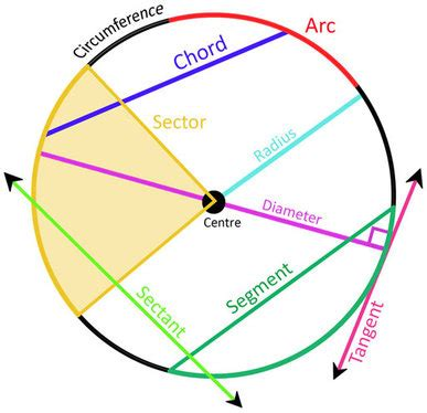 sections of a circle what if the world is flat and the actual centre of the