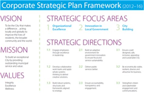 system design a strategic guide for a successful books 2012 2016 corporate strategic plan city of guelph