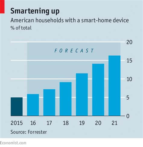 the of things where the smart is the economist