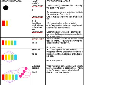 Unit 5 Biology Essay Exles by Start Early And Write Several Drafts About Aqa Unit 5 Biology Synoptic Essay Help