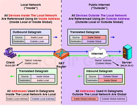 network address translation diagram the tcp ip guide ip nat address terminology