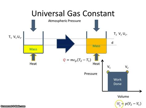 Universal Gas Constant by Universal Gas Constant Youtube