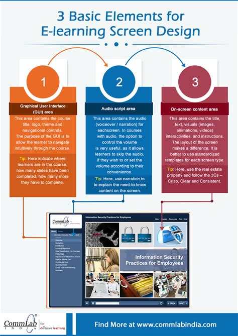 layout as an elements of visual design 3 basic elements for e learning screen design an infographic