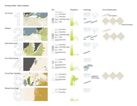 Home Advisor Design Concepts asla 2010 student awards catalytic integration