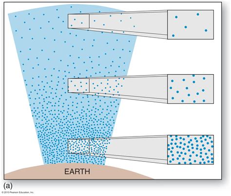 How To Find The Density Of Air In A Room by Why Does The Density Of Air Decrease With Altitude Socratic