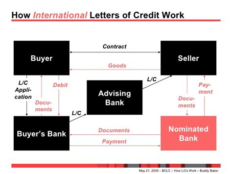 how letters of credit work