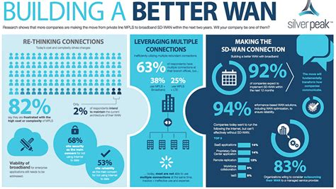 Cost To Build Report Building A Better Wan With Sd Wan Silver Peak
