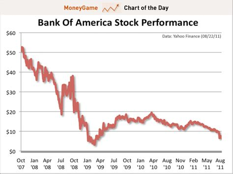 Chart Of The Day The Bank Of America Spiral