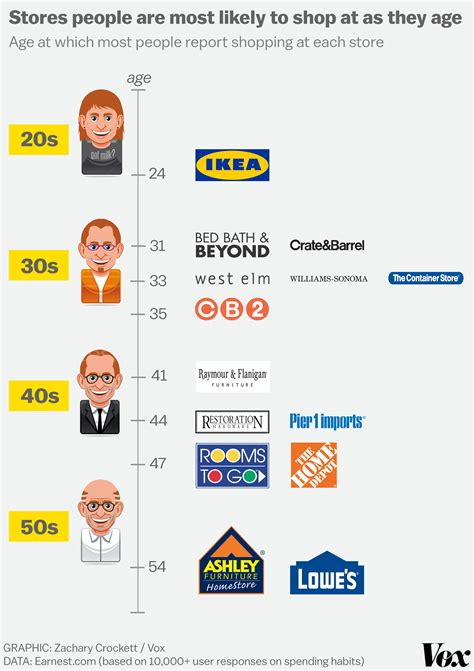 average age to buy first house at what age do people stop shopping at ikea vox