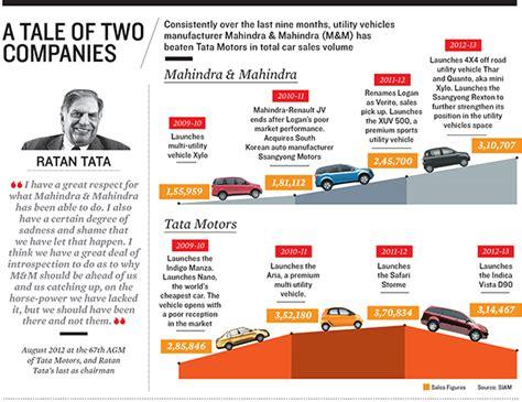 Mba Marketing In Tata Motors by Forbes India Magazine Print