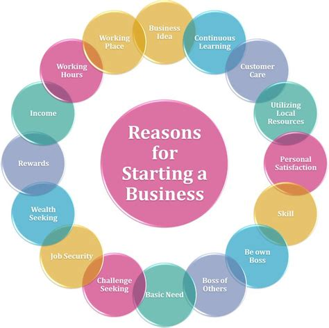 Is Mba Necessary To Start A Business by Essays About Starting A Business