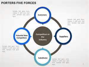 porter five forces template 17 best ideas about 5 forces porter on