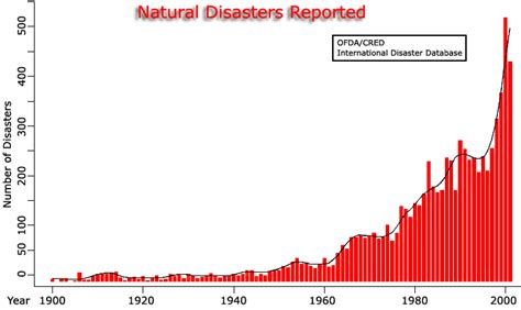 chart reveals what natural disaster is most likely to kill natural disasters charts prepare for disasters