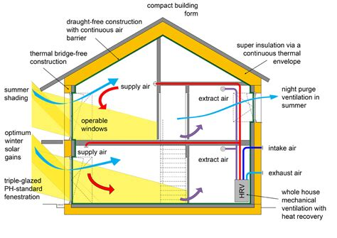 comfort first heating and cooling passivhaus archihaus
