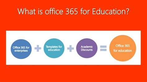 Office Education by Office 365 For Education