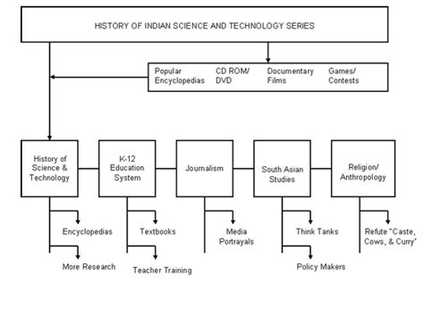 Cultural Heritage Essay Exle by History Of Indian Science And Technology