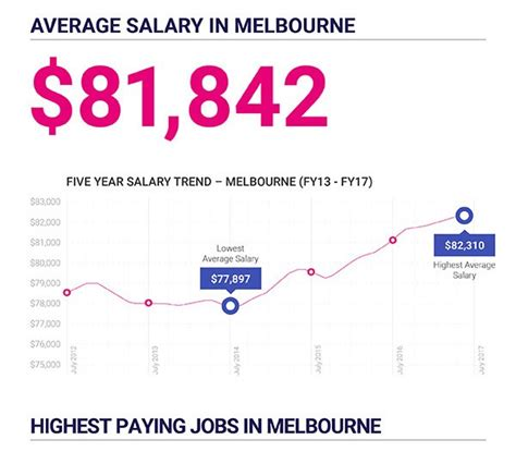 career advice find a job salary trends wall street melbourne salary spotlight highest paying jobs in