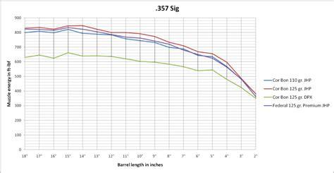 by the inch 357 mag ballistics 357 sig ballistics related keywords suggestions 357