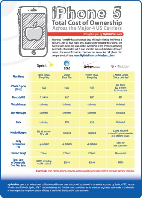 4 phone plan iphone 5 total cost of ownership across the 4 major us carriers infographic myrateplan
