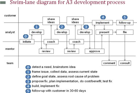 what is swimlane diagram in software engineering a3