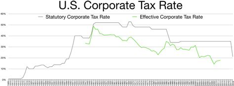 what is the rate for company tax in malaysia 2016 corporate tax in the united states wikipedia