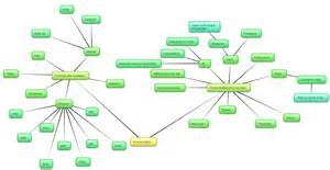 mindmap communication iflyswagg