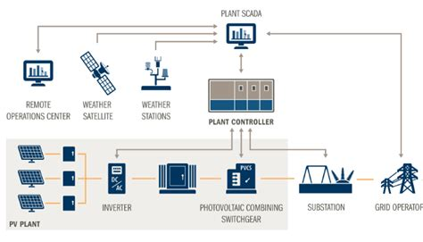 ip centralization monitor scada monitoring systems used in solar power plants in