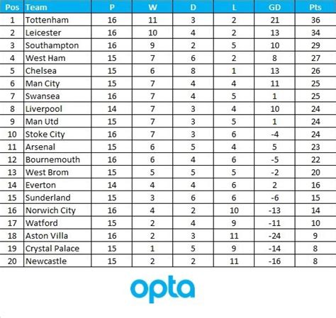 epl table how to read the epl table since christmas is excellent reading for
