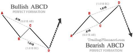 abcd pattern trading trading fibonacci