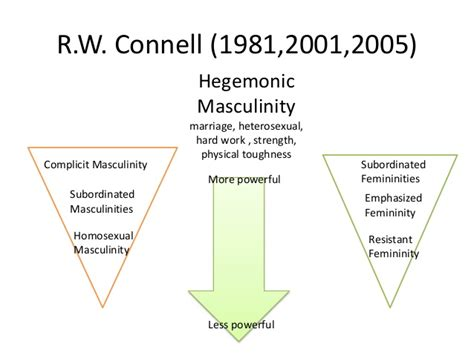 Femininity And Masculinity Essay by 13 Gender In A Globalising World January 2014