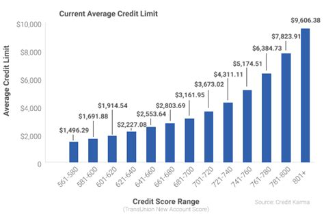 What Is Credit Ceiling by Credit Scores And Credit Limits Credit Karma