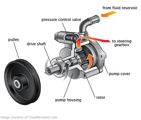 honda civic power steering pump replacement cost estimate